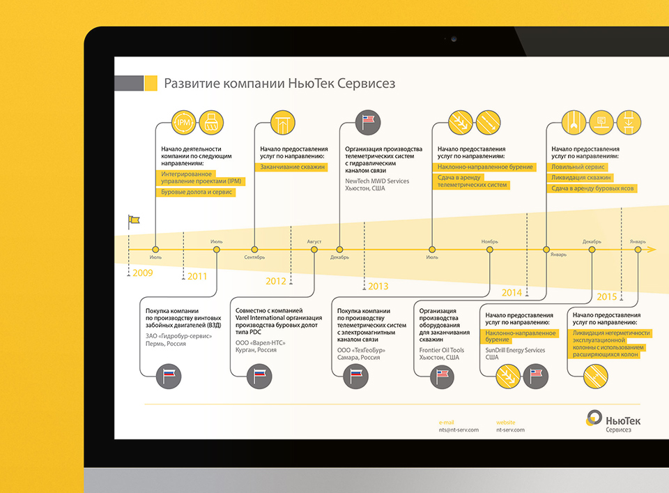 Разработка корпоративной инфографики